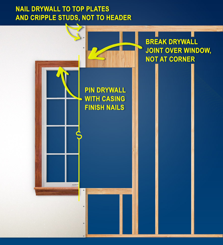 Tips for Installing Drywall around Openings