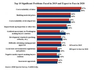 Labor Shortages Construction Industry